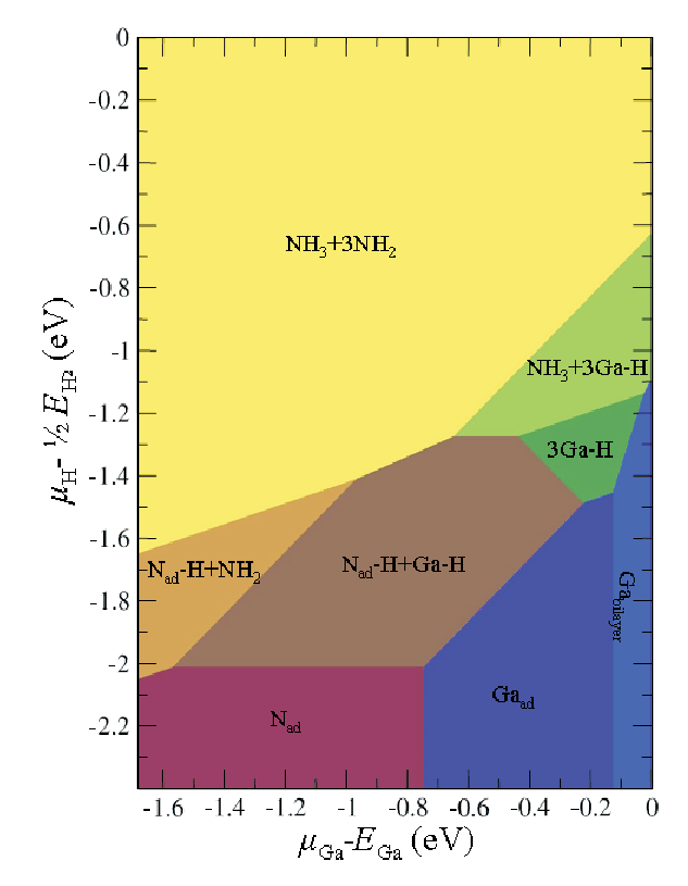 Results: Phase Diagram